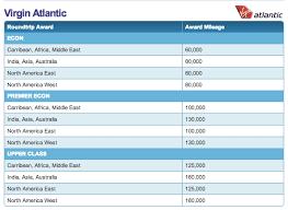 Hawaiian Airlines Hugely Devalues Their Virgin Atlantic