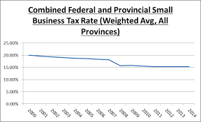 Tax Rates Timing And Damages In Canada