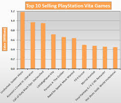 Top 10 Selling Playstation Vita Games 2014 Update