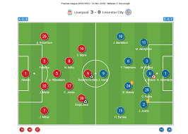 Have your say on the game in the comments. Premier League 2020 21 Liverpool Vs Leicester City Tactical Analysis