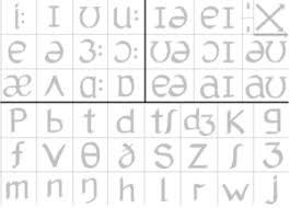 Phonemic Chart Cambridge Resources On Pronunciation And Transcription English