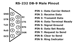 rs 232 db 9 male pinout pin outs pinterest tech 9 Pin Serial To Usb Wiring Diagram rs 232 db 9 male pinout 9 pin serial to usb wiring diagram
