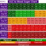Bg To A1c Diabetes Daily Forums
