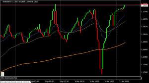 3 Line Break Chart For Metatrader 4