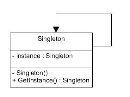 Singleton Pattern Awesome Singleton Pattern Class Diagram Download Scientific Diagram