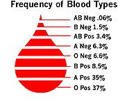 Blood Types In Human Populations Pie Chart 15 Best Blood Types Images Blood Blood Groups Medical