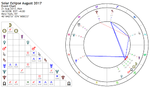 Solar Eclipse August 2017 New Moon Astrology King