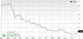 Rite Aid Stock Quote Classy Rite Aid RAD Soars Stock Adds 4848% In Session Nasdaq