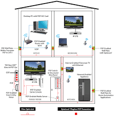firecomms home networks how to setup a network switch and router at Ethernet Home Network Diagram
