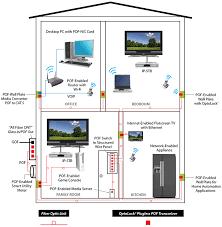 home networks firecomms fiber optic
