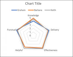 Radar Chart Excel Example How To Create A Radar Chart In Excel