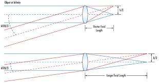 Flange Focal Distance Chart Vmi Guide To Film Lenses