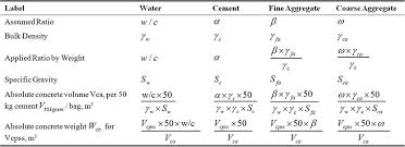 Cement Density Chart Effects Of Using 0 5 0 55 And 0 6 Water Cement Ratio