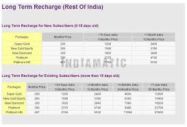 Videocon D2h Monthly Recharge Chart Update Videocon D2h Long Term Recharge Offers Entmnt