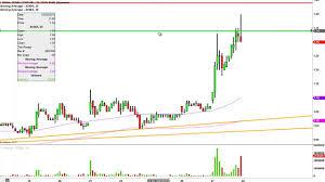 Xoma Ltd Xoma Stock Chart Technical Analysis For 10 27 15