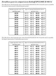 Motorcycle Spoke Size Chart Disclosed Spoke Size Chart 2019