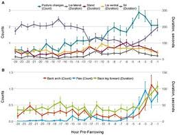 farrowing chart frontiers periparturient behavior and physiology further