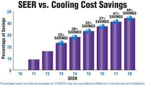 Trane Seer Rating Chart Seer System Bertie Heating Air Conditioning Llc