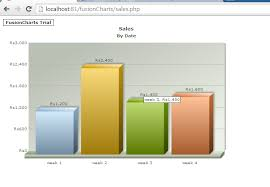 Fusion Chart Download How To Populate Chart With Mysql Database In Fusion Charts
