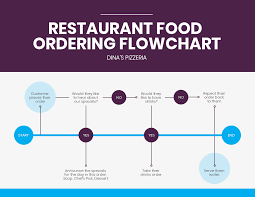Order Process Flow Chart Template Simple Customer Ordering Process Flowchart Template