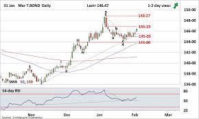 Forex Analysis Us Chart Mar T Bond Update Still Has A