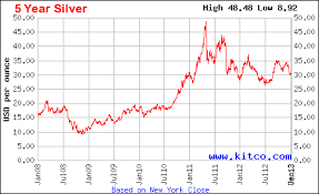 5 Year Silver Chart Studious Silver Spot Price 10 Year Chart Silver Spot Price