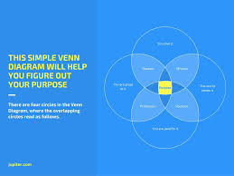 Venn Diagram Information Online 4 Circle Venn Diagram Maker Design A Custom Graph In Canva