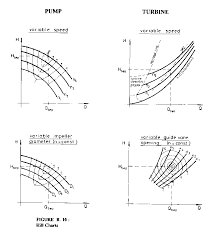 3 Performance Of Pumps And Turbines