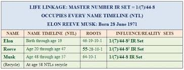 Elon Musk Numerology Of An Entrepreneurial Visionary The