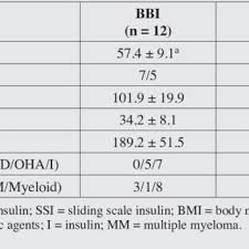 Standard Sliding Scale Insulin Protocol For Patients With