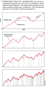Fractal Stock Charts How Fractals Can Explain Whats Wrong With Wall Street