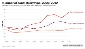 Conflict Chart Chart Of The Week Counting Conflicts Vision Of Humanity