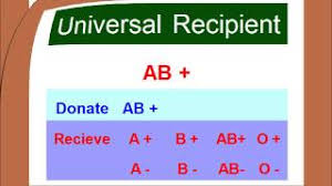 Blood Type Matching Compatibility Chart Urdu Hindi Tvibrant Hd
