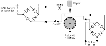 practical guide to energy devices chapter 3 circuit looks like a modification of the john bedini pulsed rotor battery charging circuit a rotor substituting for the second permanent magnet