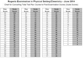 Us History Regents Conversion Chart 2016 June 2014 Chemistry Regents Questions Answers And Ways