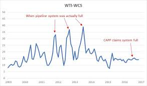 Wcs Vs Wti Price Chart Capps Fictional Forecast What Pipe Are They Puffing