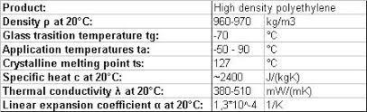 High Density Polyethylene Hdpe Efficiency Finder