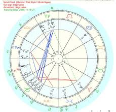 Brad Pitt Natal Chart Angelina Jolies Chart And Brad Pitt Birth Cart