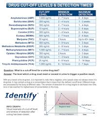 Drugs In Hair Chart 13 Panel Drug Test Cup Identify Diagnostics Clia Waived