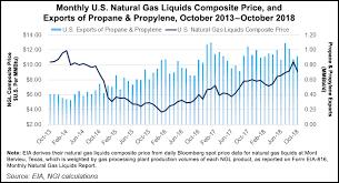 Historical Ethane Price Chart Demand Regulatory Headwinds Seen Slowing U S Ngl Export