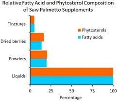 Fatty Acid and Phytosterol Content of Commercial <b>Saw Palmetto</b> ...