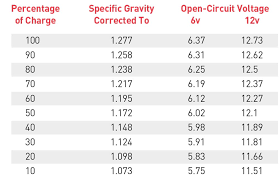 Lead Acid Battery Specific Gravity Chart Power Plays Motorhome Magazine
