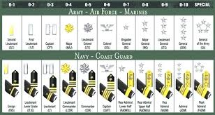 us navy highest ranking officer