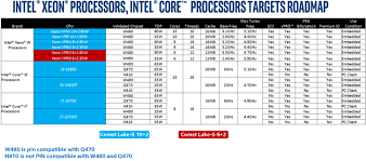 Intel 10000 Series Desktop Cpus And Chipsets Specifications Leak