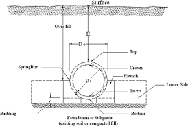 Rcp Pipe Size Chart Recommendations For Design Of Reinforced Concrete Pipe