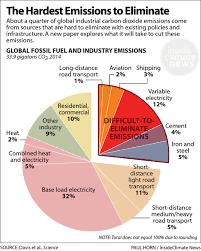 Chart The Hardest Emissions To Eliminate Solar Energy