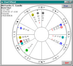 Relocation Natal Chart Relocating Charts