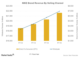 Nike Shoe Sales Chart Why Nike Is Expanding Its Direct Retail Store Presence