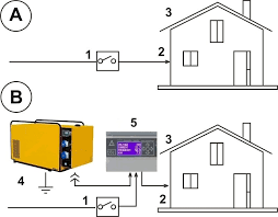 home generator connection genset controller generator connection diagram