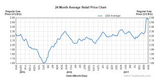 Gasbuddy Gas Prices Chart Png Christopher Penn Flickr